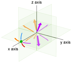 Vessel orientation quadrants. The green dot is the bow, surrounded by directional guides: purple is port, orange is starboard, blue is dorsal, red is ventral.