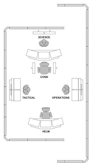 Above: Layout of phase 2 simulator. This will be expanded to include more stations.